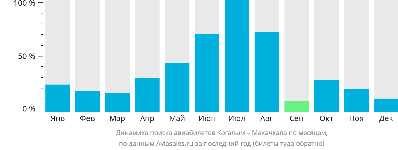 Динамика поиска авиабилетов из Когалыма в Махачкалу по месяцам