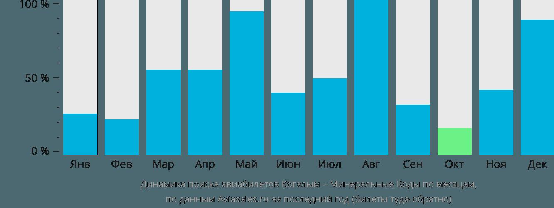 Динамика поиска авиабилетов из Когалыма в Минеральные Воды по месяцам