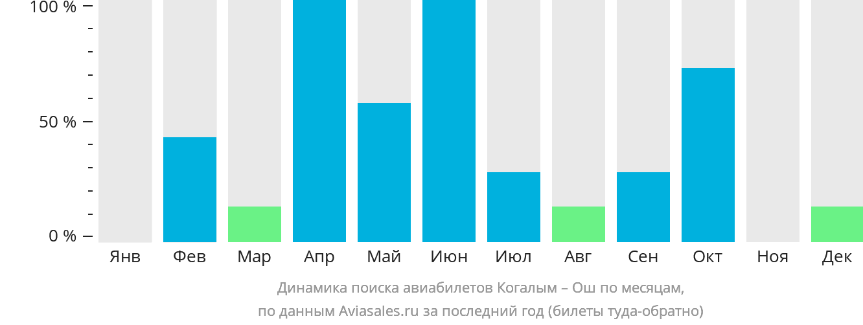 Динамика поиска авиабилетов из Когалыма в Ош по месяцам
