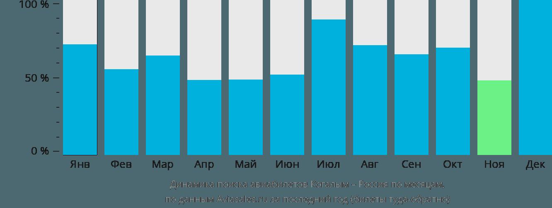 Динамика поиска авиабилетов из Когалыма в Россию по месяцам