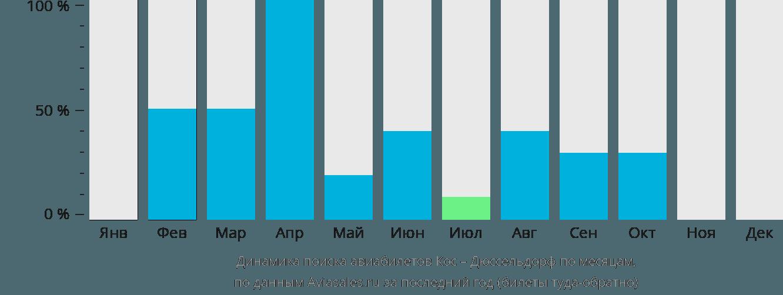 Динамика поиска авиабилетов из Коса в Дюссельдорф по месяцам