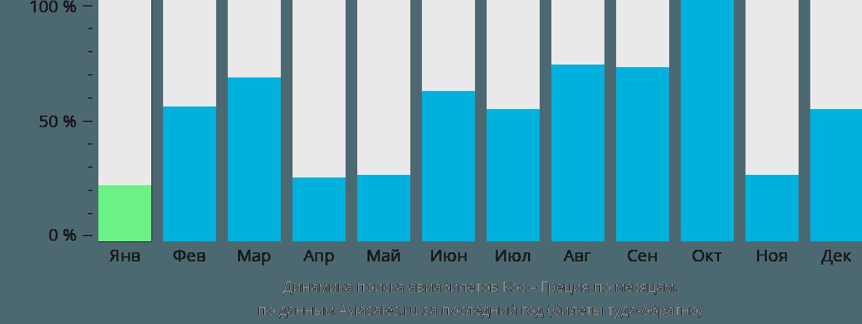 Динамика поиска авиабилетов из Коса в Грецию по месяцам