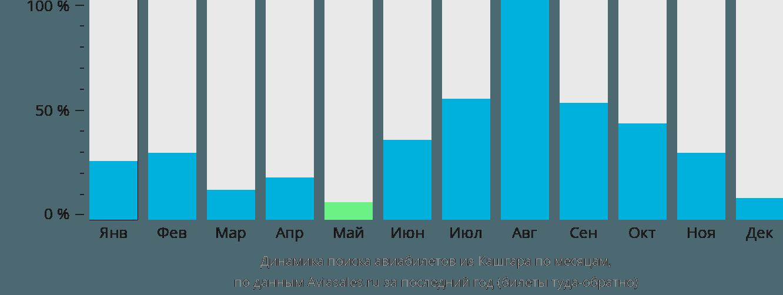 Динамика поиска авиабилетов из Кашгара по месяцам