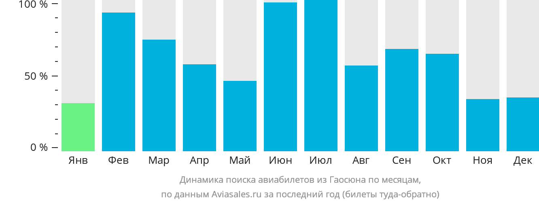 Динамика поиска авиабилетов из Гаосюна по месяцам