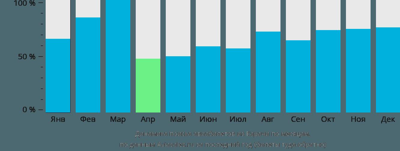 Динамика поиска авиабилетов из Карачи по месяцам