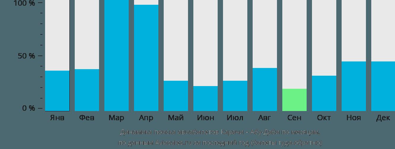 Динамика поиска авиабилетов из Карачи в Абу-Даби по месяцам