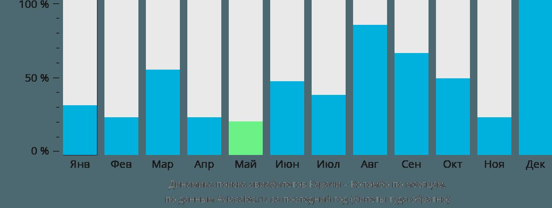 Динамика поиска авиабилетов из Карачи в Коломбо по месяцам