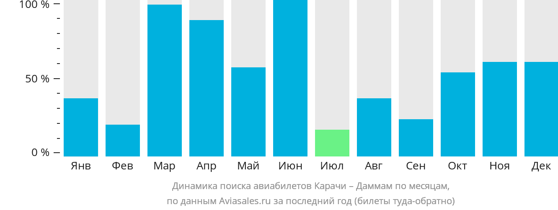 Динамика поиска авиабилетов из Карачи в Даммам по месяцам