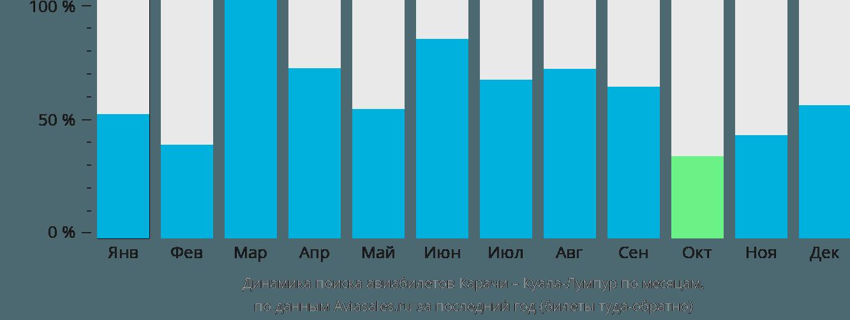 Динамика поиска авиабилетов из Карачи в Куала-Лумпур по месяцам