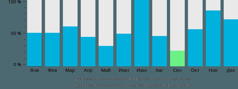Динамика поиска авиабилетов из Карачи в Лахор по месяцам