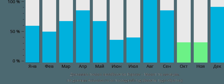 Динамика поиска авиабилетов из Карачи в Маскат по месяцам