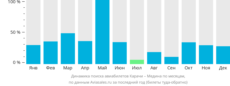 Динамика поиска авиабилетов из Карачи в Медину по месяцам
