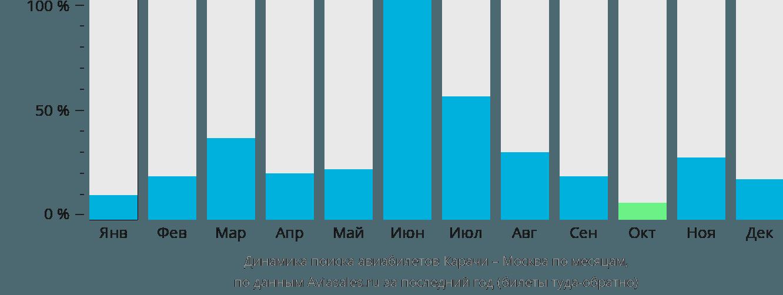 Динамика поиска авиабилетов из Карачи в Москву по месяцам