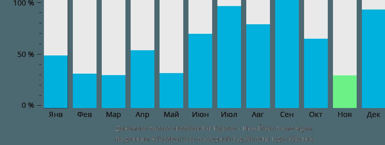 Динамика поиска авиабилетов из Карачи в Нью-Йорк по месяцам