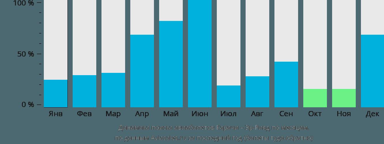 Динамика поиска авиабилетов из Карачи в Эр-Рияд по месяцам
