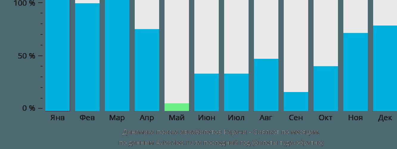 Динамика поиска авиабилетов из Карачи в Сиялкот по месяцам