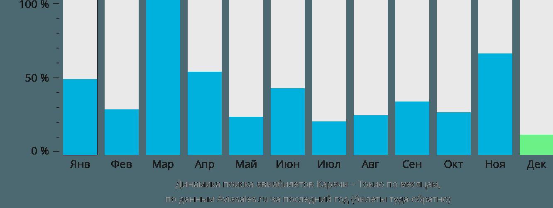 Динамика поиска авиабилетов из Карачи в Токио по месяцам