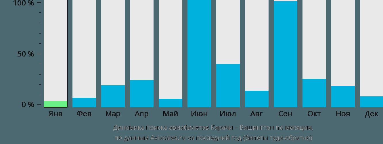 Динамика поиска авиабилетов из Карачи в Вашингтон по месяцам