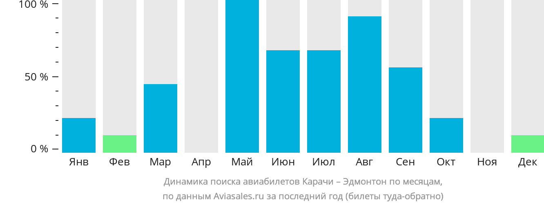 Динамика поиска авиабилетов из Карачи в Эдмонтон по месяцам