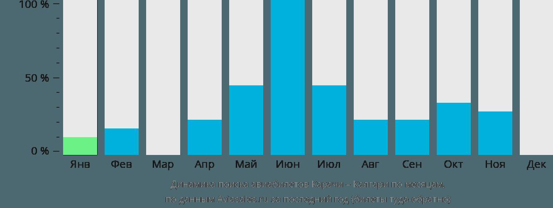 Динамика поиска авиабилетов из Карачи в Калгари по месяцам