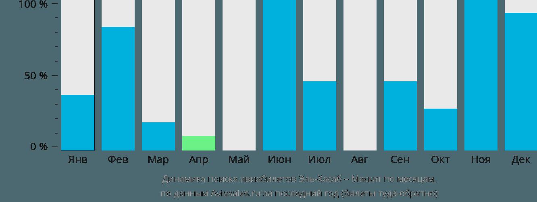 Динамика поиска авиабилетов из Эль-Хасаба в Маскат по месяцам
