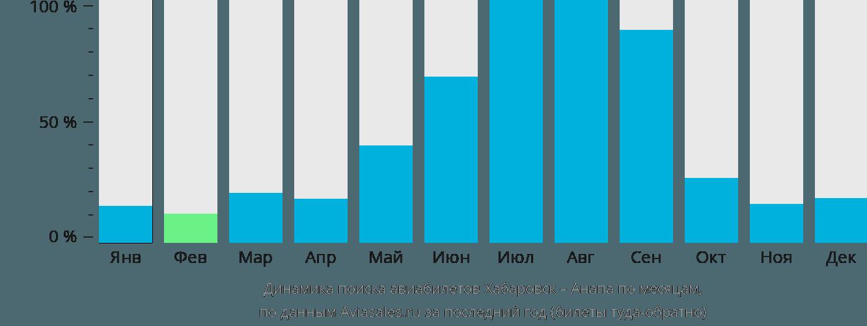 Динамика поиска авиабилетов из Хабаровска в Анапу по месяцам