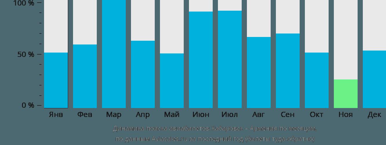 Динамика поиска авиабилетов из Хабаровска в Армению по месяцам