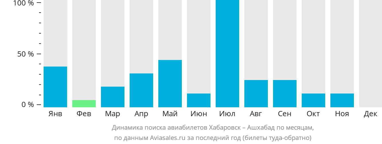 Динамика поиска авиабилетов из Хабаровска в Ашхабад по месяцам