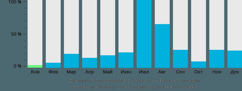 Динамика поиска авиабилетов из Хабаровска в Астрахань по месяцам