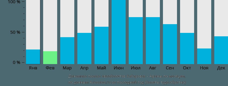 Динамика поиска авиабилетов из Хабаровска в Афины по месяцам