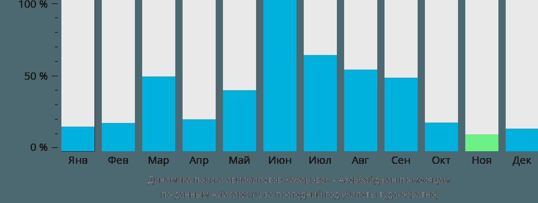 Динамика поиска авиабилетов из Хабаровска в Азербайджан по месяцам
