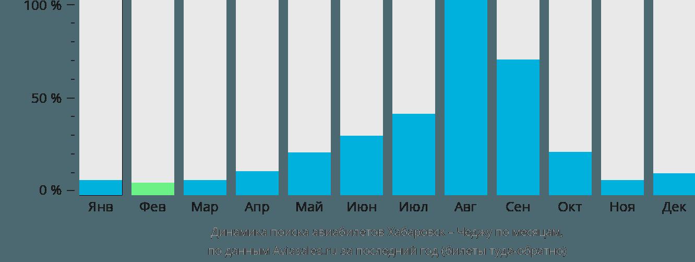 Динамика поиска авиабилетов из Хабаровска в Чеджу по месяцам