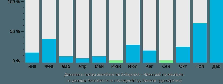 Динамика поиска авиабилетов из Хабаровска в Чиангмай по месяцам