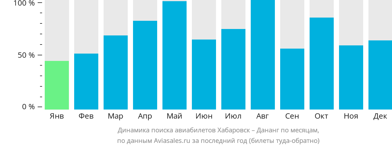 Динамика поиска авиабилетов из Хабаровска в Дананг по месяцам