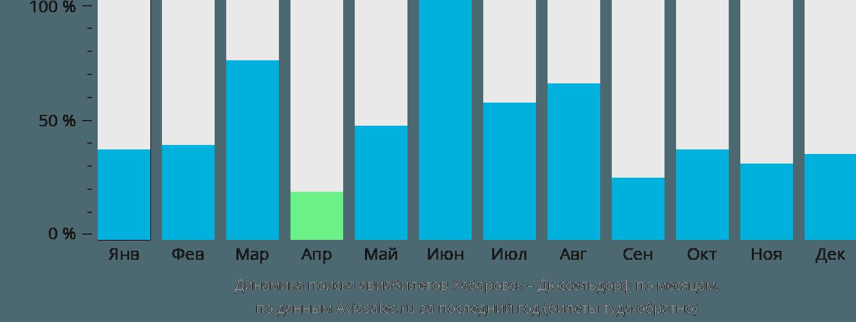 Динамика поиска авиабилетов из Хабаровска в Дюссельдорф по месяцам