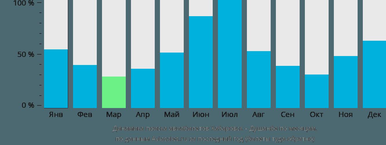 Динамика поиска авиабилетов из Хабаровска в Душанбе по месяцам