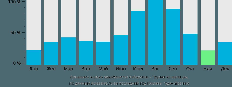 Динамика поиска авиабилетов из Хабаровска в Грузию по месяцам