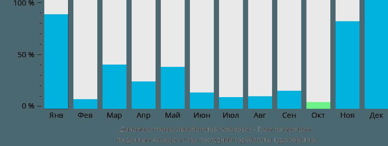 Динамика поиска авиабилетов из Хабаровска в Гуам по месяцам