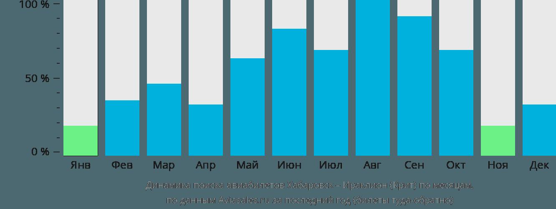 Динамика поиска авиабилетов из Хабаровска в Ираклион (Крит) по месяцам