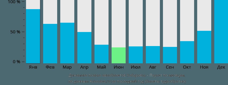 Динамика поиска авиабилетов из Хабаровска на Пхукет по месяцам