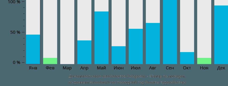 Динамика поиска авиабилетов из Хабаровска в Измир по месяцам
