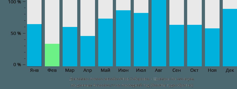 Динамика поиска авиабилетов из Хабаровска в Цзямусы по месяцам