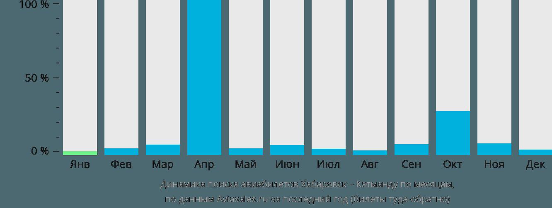 Динамика поиска авиабилетов из Хабаровска в Катманду по месяцам