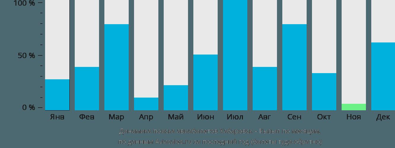 Динамика поиска авиабилетов из Хабаровска в Кызыл по месяцам