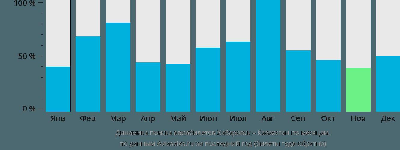 Динамика поиска авиабилетов из Хабаровска в Казахстан по месяцам