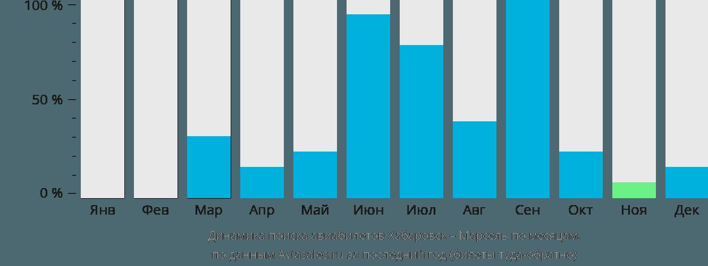 Динамика поиска авиабилетов из Хабаровска в Марсель по месяцам