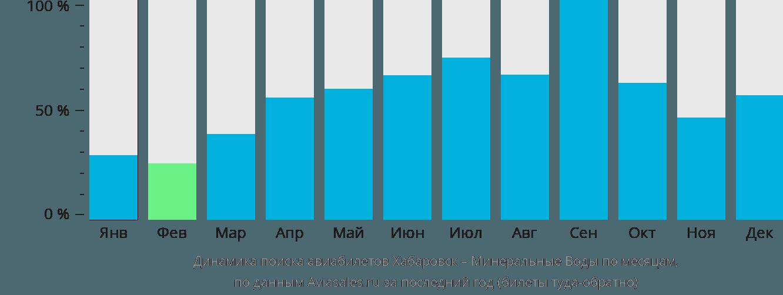 Динамика поиска авиабилетов из Хабаровска в Минеральные Воды по месяцам