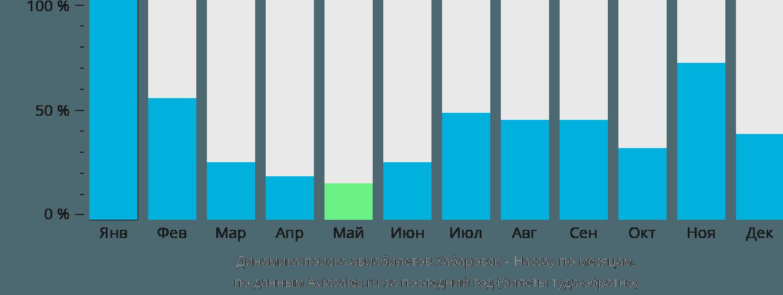 Динамика поиска авиабилетов из Хабаровска в Нассау по месяцам