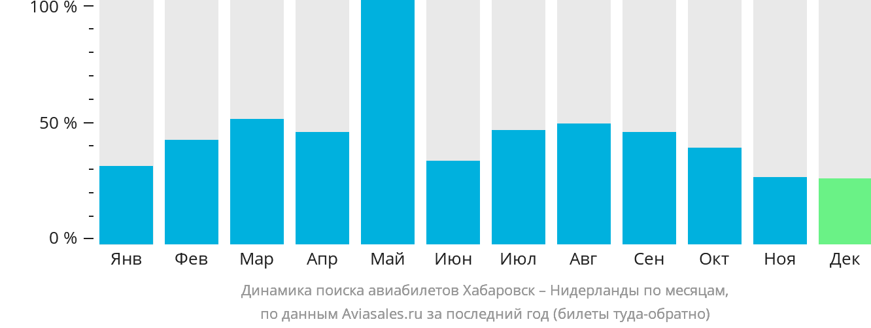 Динамика поиска авиабилетов из Хабаровска в Нидерланды по месяцам