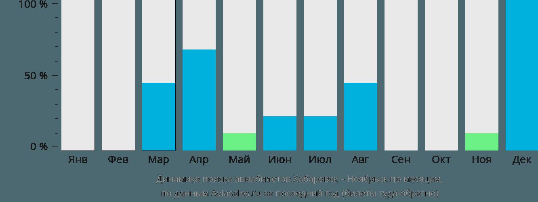 Динамика поиска авиабилетов из Хабаровска в Ноябрьск по месяцам